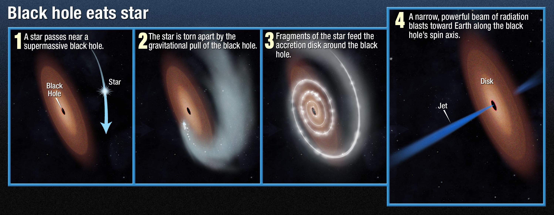Hubble Telescope Black Hole
