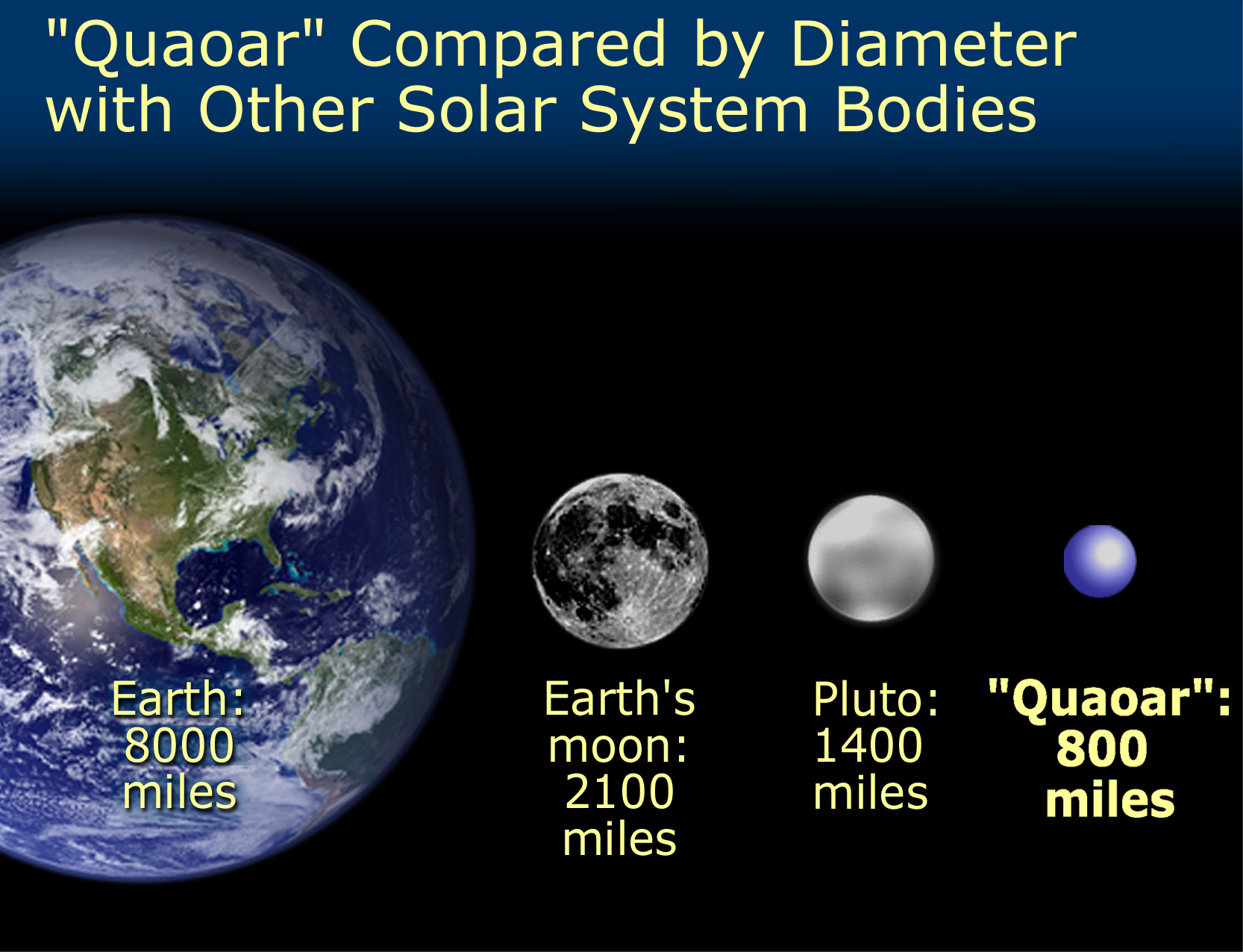 Solar system planets size compared to earth