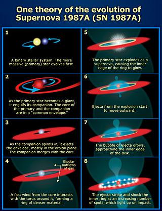 Evolution of Supernova 1987A | ESA/Hubble