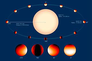 Målingerne af exoplaneten WASP-43b