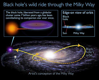 Ancient Black Hole Speeds Through Sun's Galactic Neighborhood, Devouring Companion Star