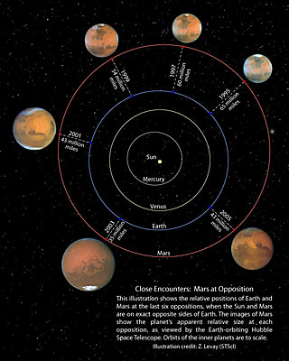 Close Encounter: Mars at Opposition