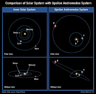 Comparison of Solar System with Upsilon Andromedae system