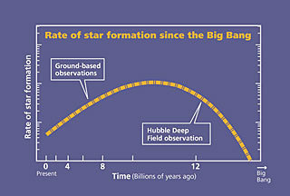 Plot of Star Formation Rate Since the Big Bang