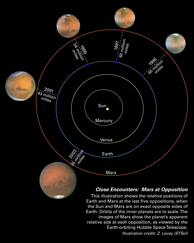 Mars oppositions Solar System diagram   ESA/HubbleESA/Hubble