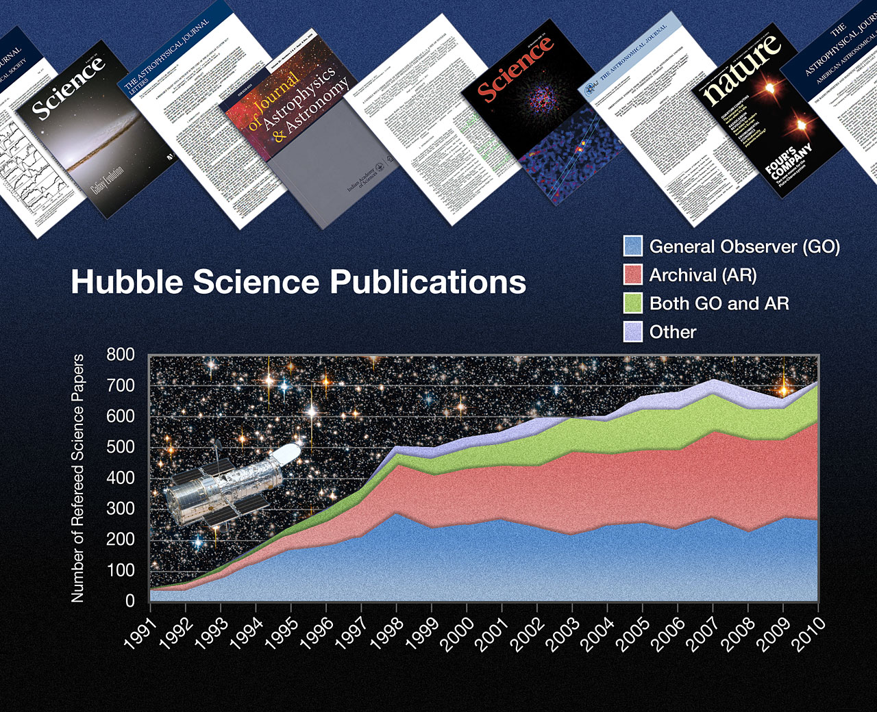 Hubble publication statistics