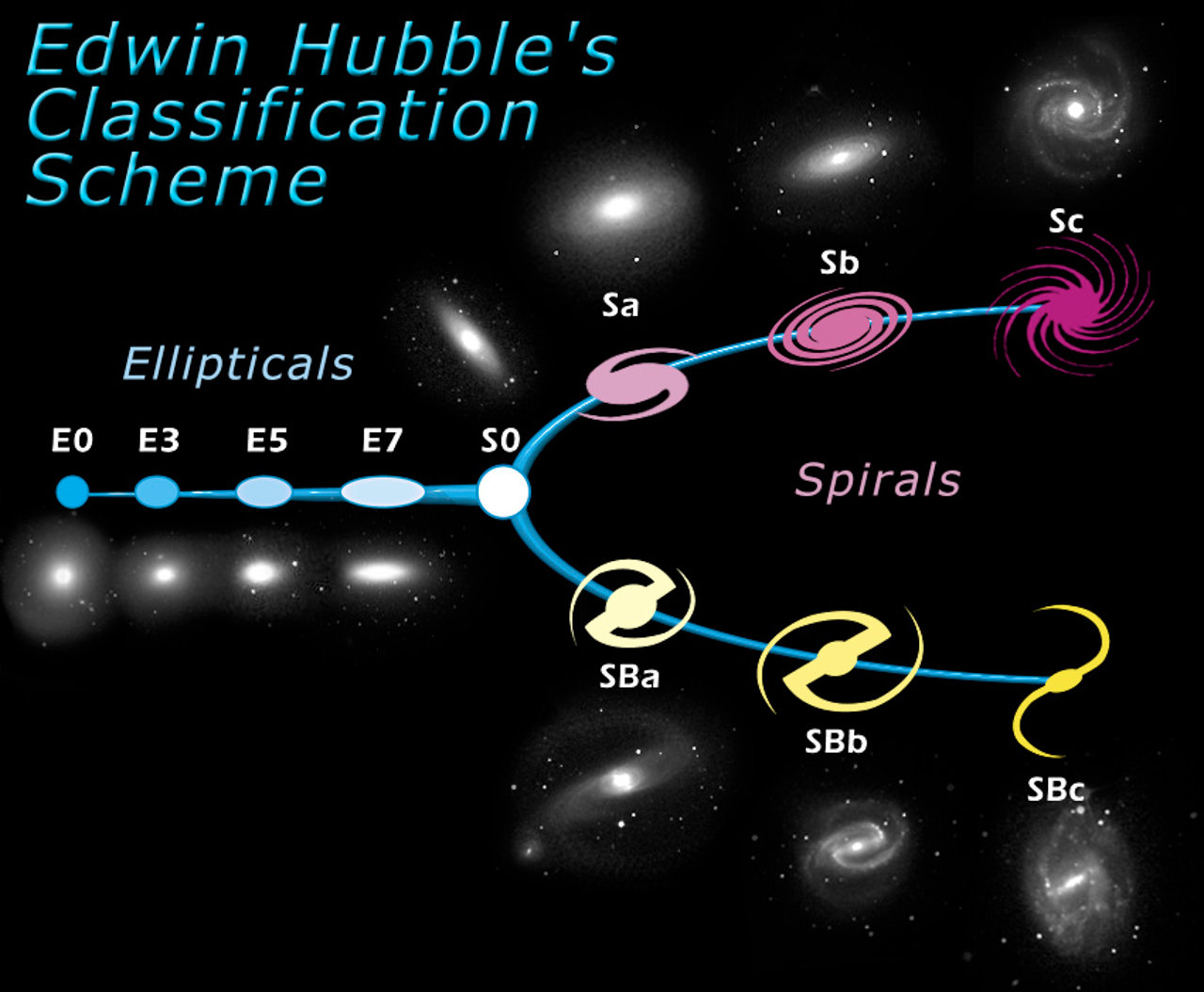 The Hubble Tuning Fork - Classification of Galaxies | ESA/Hubble