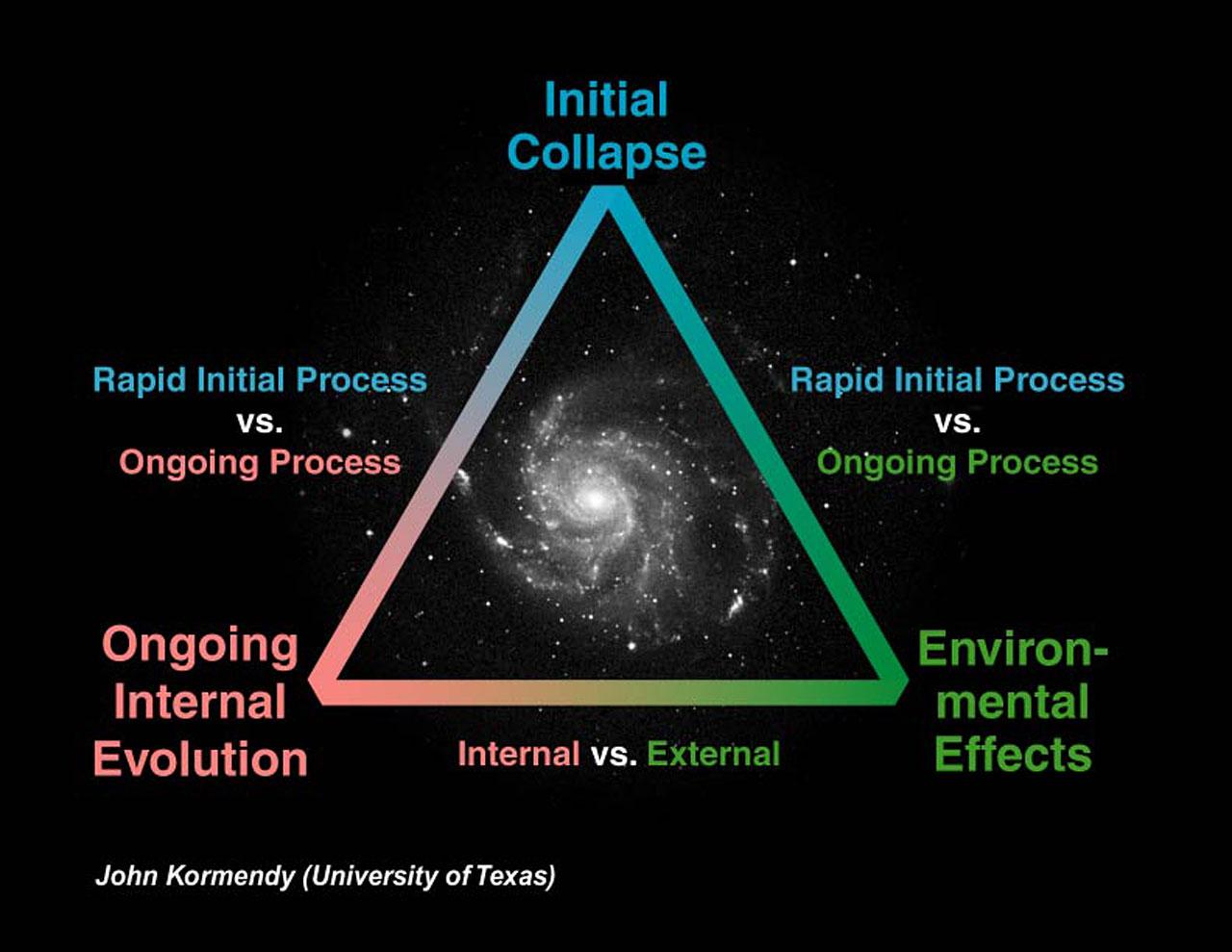 Possible Galaxy Evolution Processes   ESA/Hubble