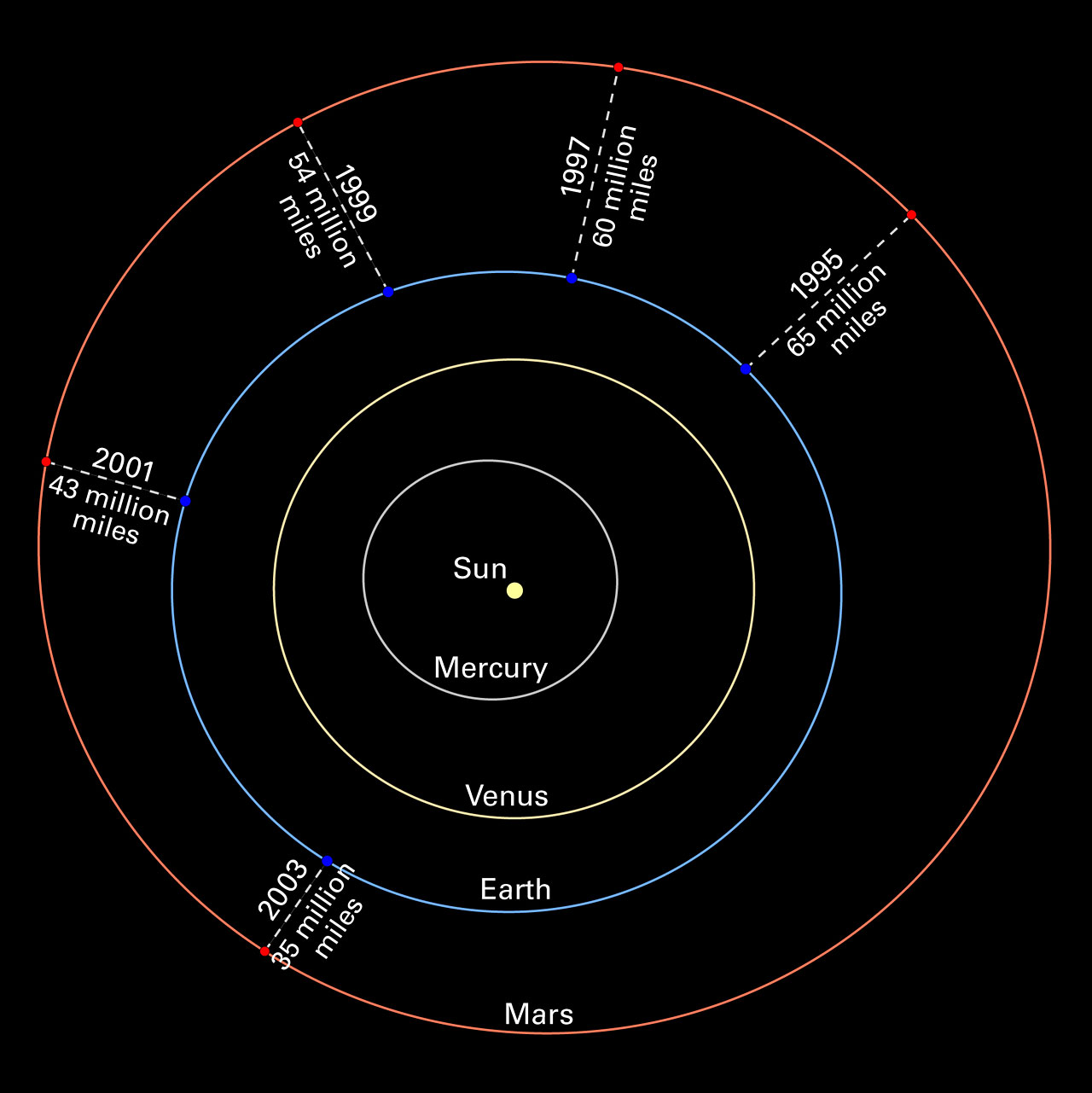 Diagram Of The Solar System | New Calendar Template Site