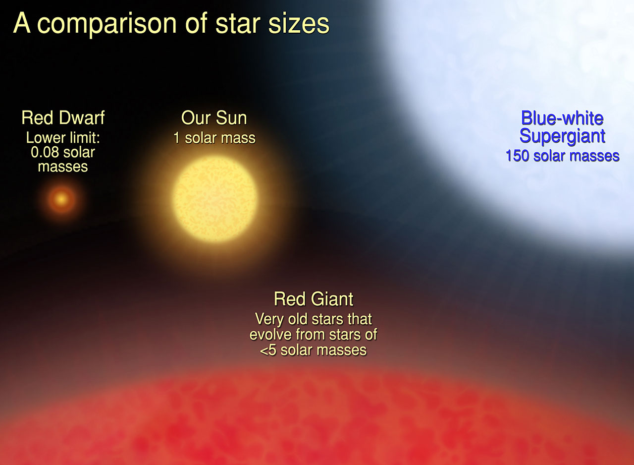 Star Sizes Compared to the Sun (page 2) - Pics about space