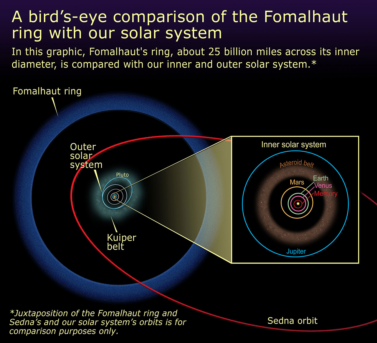 solar system models comparisons - photo #33