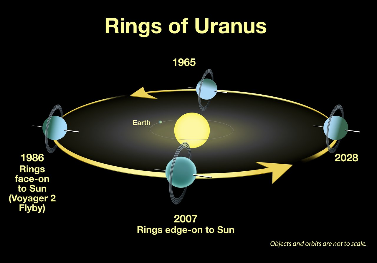 Names Only Names of Planets with Rings - Pics about space