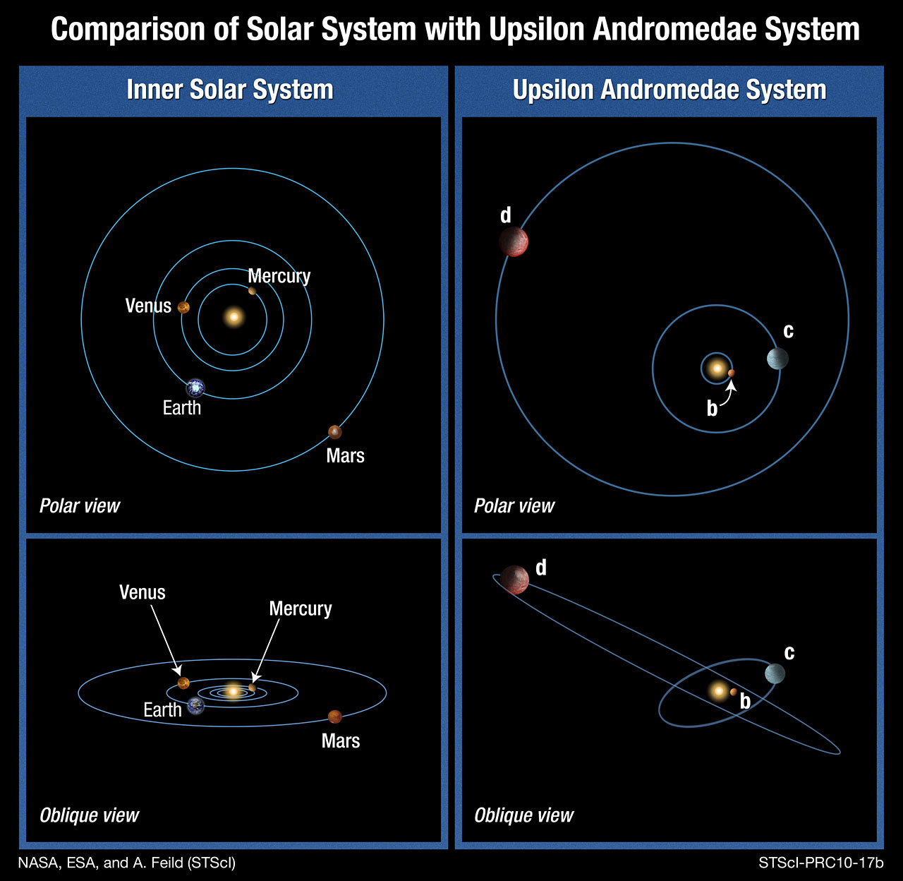 solar system models comparisons - photo #36