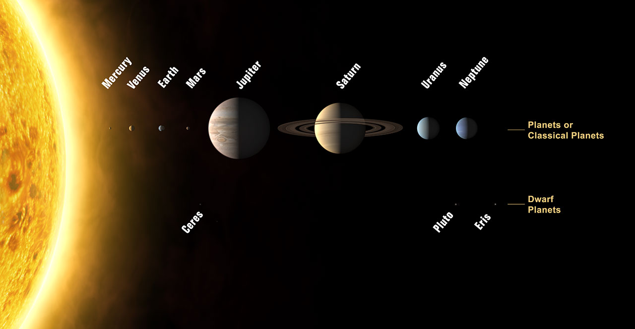 model of the solar system with dwarf planets - photo #13