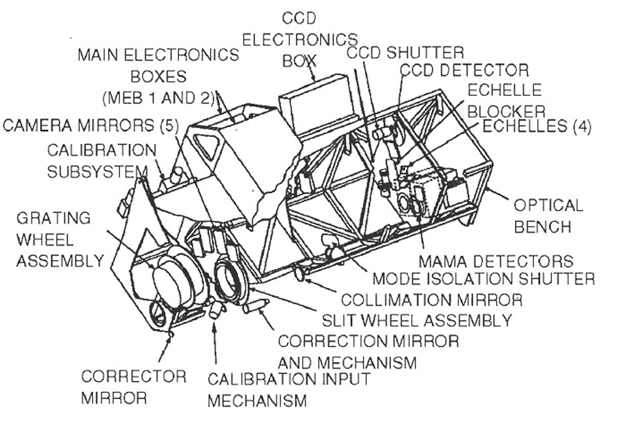 The Space Telescope Imaging Spectrograph (STIS).