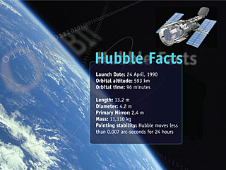 Hubble Facts