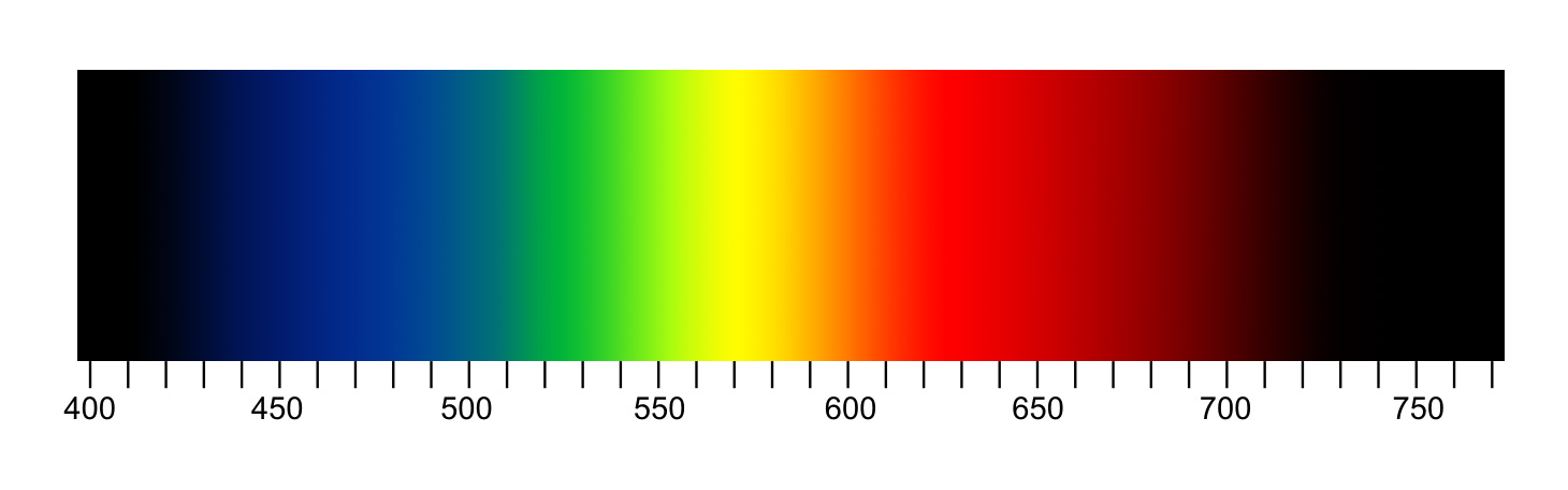 This Which Match Wavelengths To Their Perceived Colour